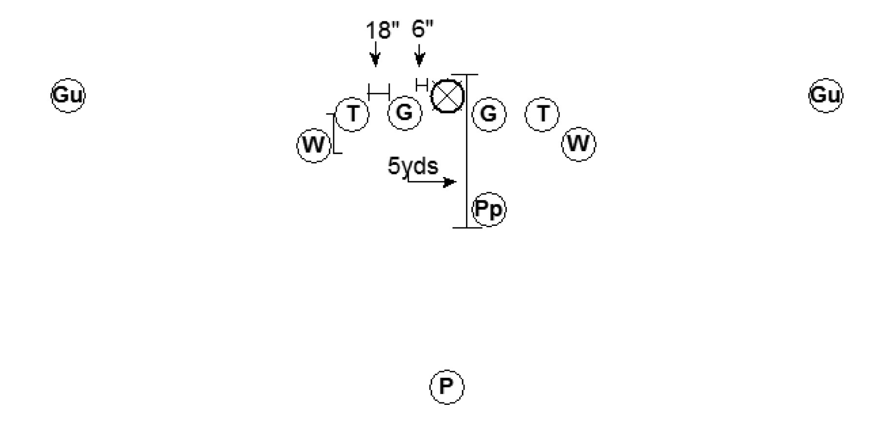 Punt Return Formations we Use a Spread Punt Formation