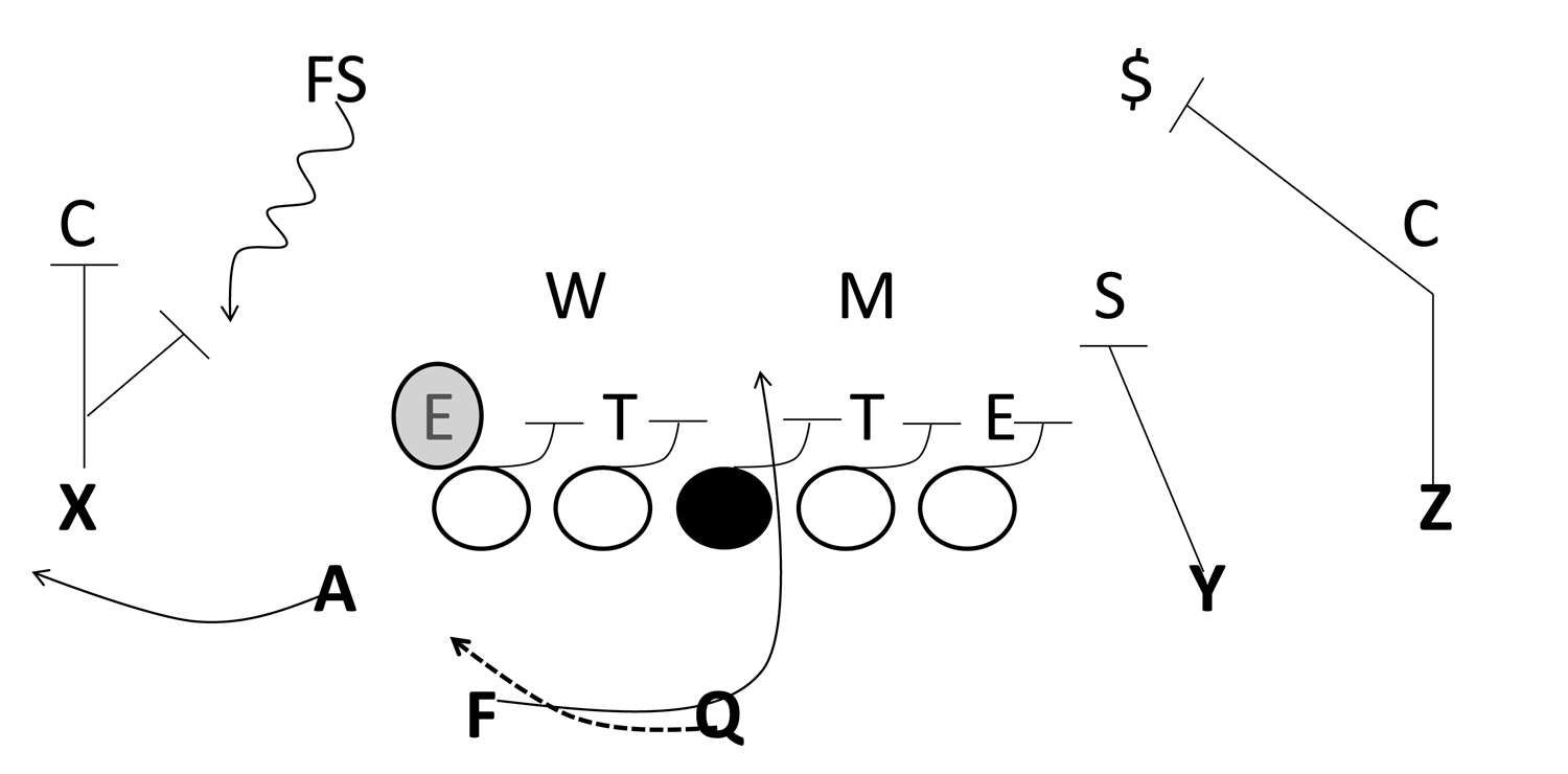 football playbook diagram football defensive schemes 6 2