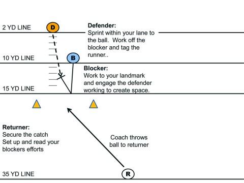 Punt Return Formations to a Kickoff/punt Return