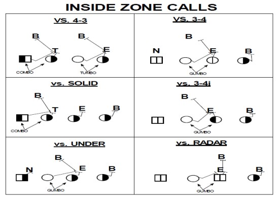 Rb Drills For Inside Zone David Simchi Levi